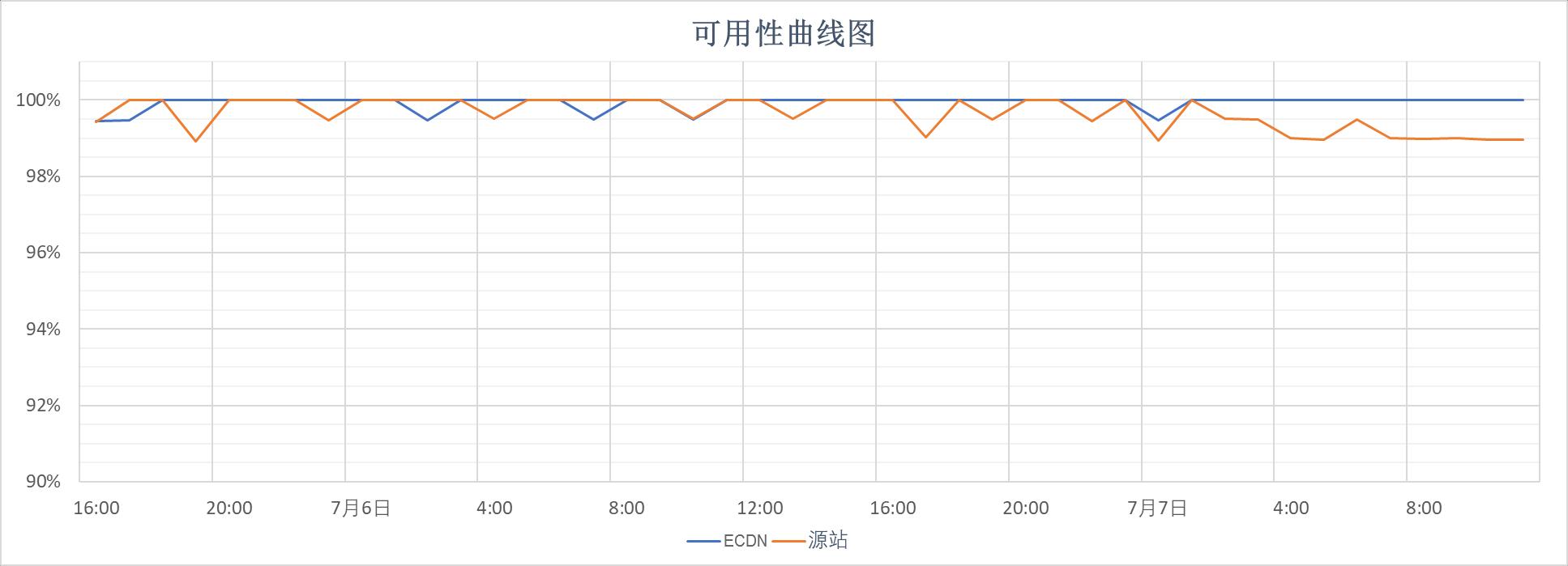 腾讯云全站加速ECDN加速测试效果怎么样