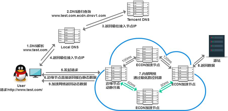 什么是腾讯云全站加速网络ECDN