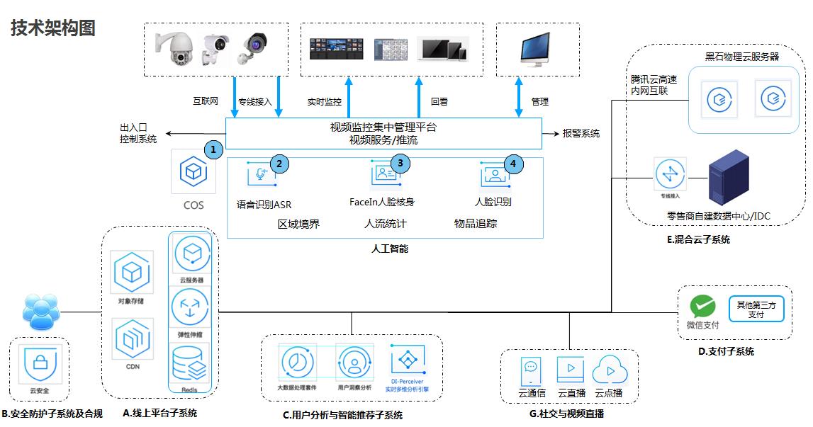 新零售电商云计算服务器解决方案