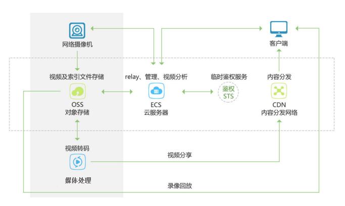 对象存储OSS的应用场景