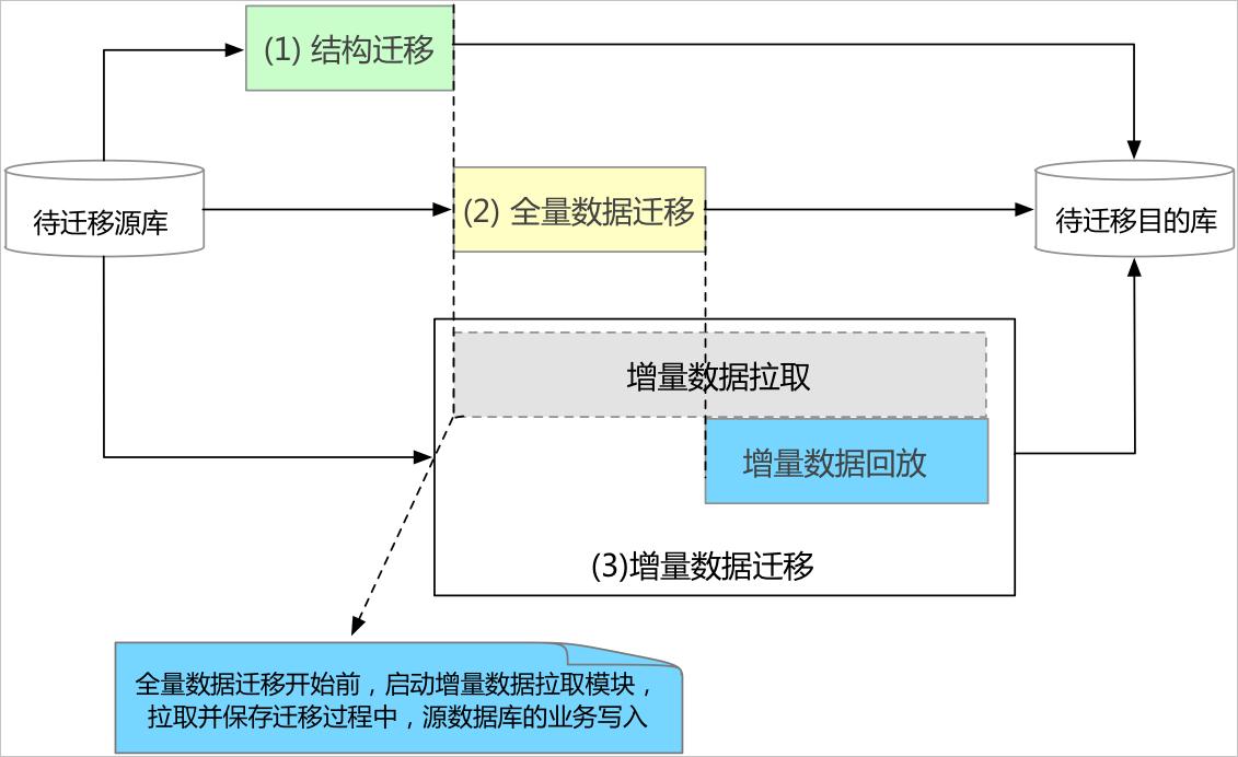 迁移系统架构