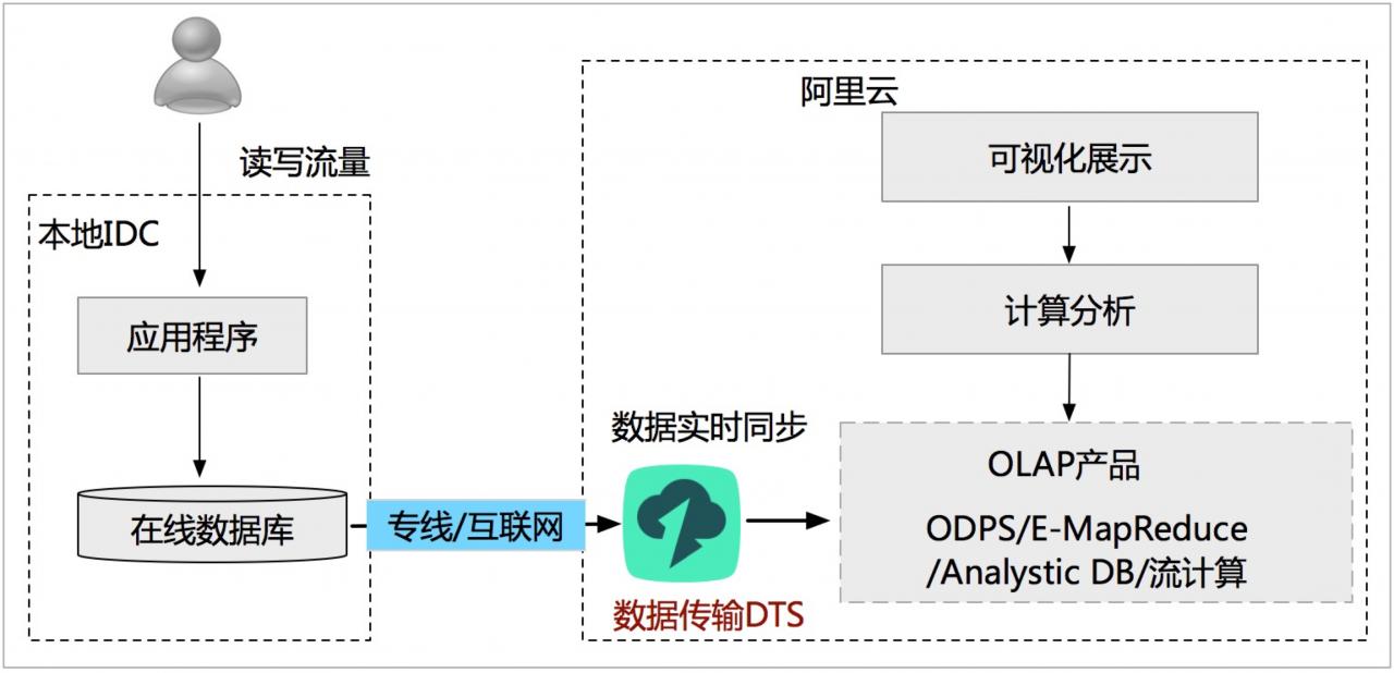 怎样用阿里云的DTS实现数据库的异地多活等场景