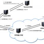 使用CDN后网站无法访问怎么排查?